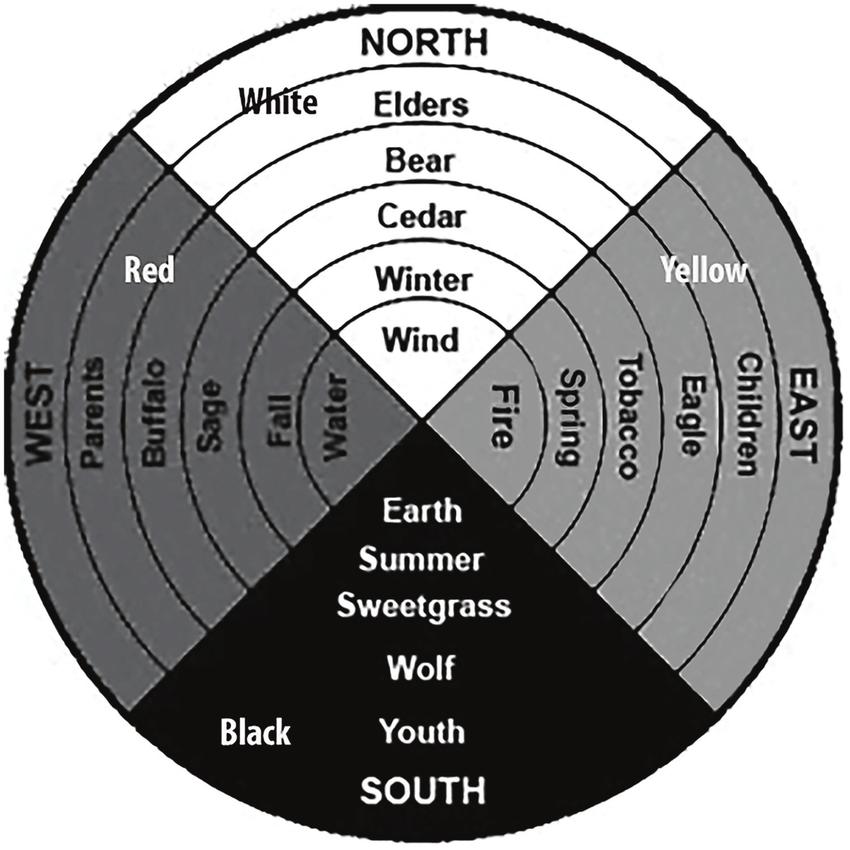 Earth Medicine Wheel